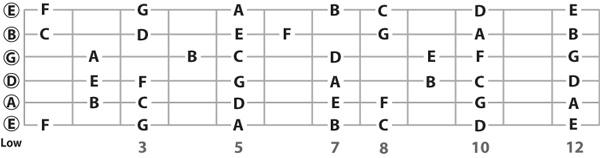 not tren dan guitar