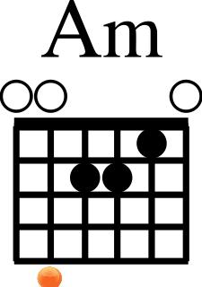 Chords Am