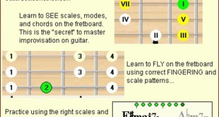 guitar-scales-method